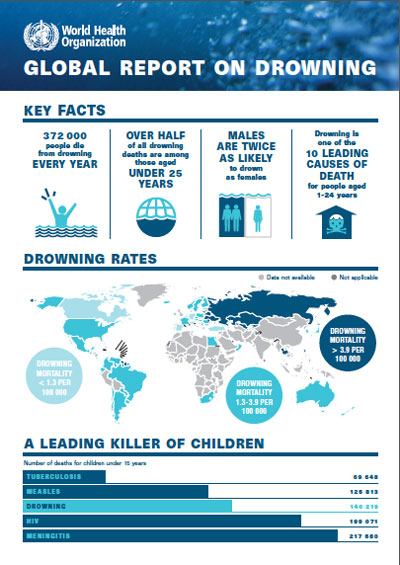 Global Report On Drowning